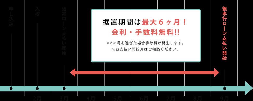 据置期間は最大6ヶ月!金利・手数料無料!!