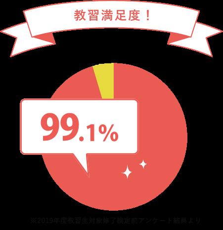教習満足度 99.1%